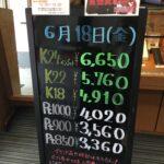<6/18>高価買取の大阪屋!本日の金プラチナ買取価格をお知らせします!